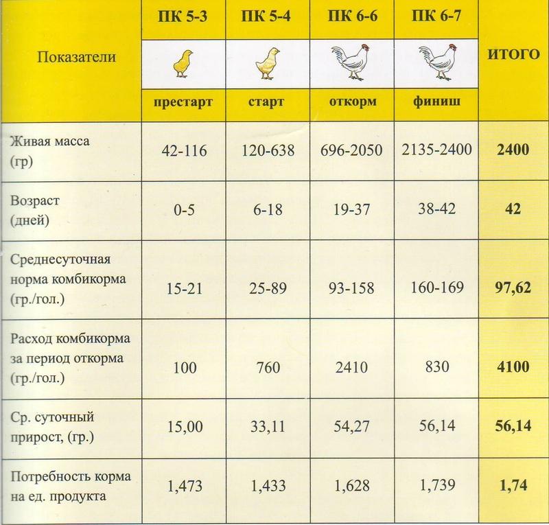 Что дает сокращение срока выращивания бройлеров 87
